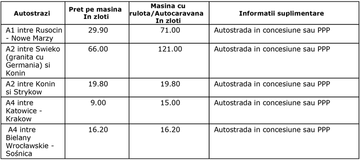 taxe-drum-polonia